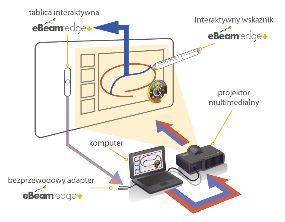 eBeam edge+ jak dziala z projektorem